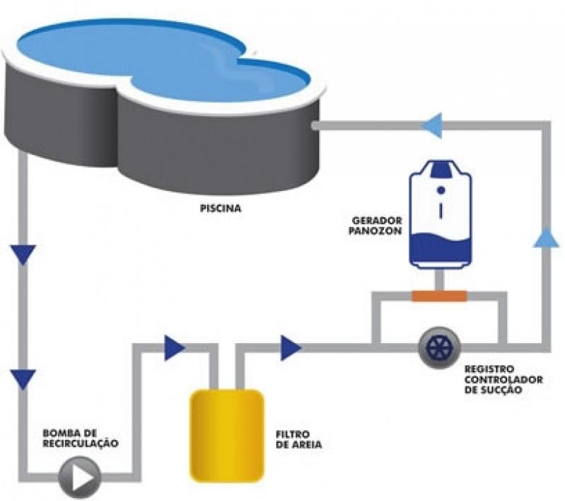 Tratamentos de Ozônio na Piscina Vila Leopoldina - Tratamento de água de Piscina Gerador de Cloro